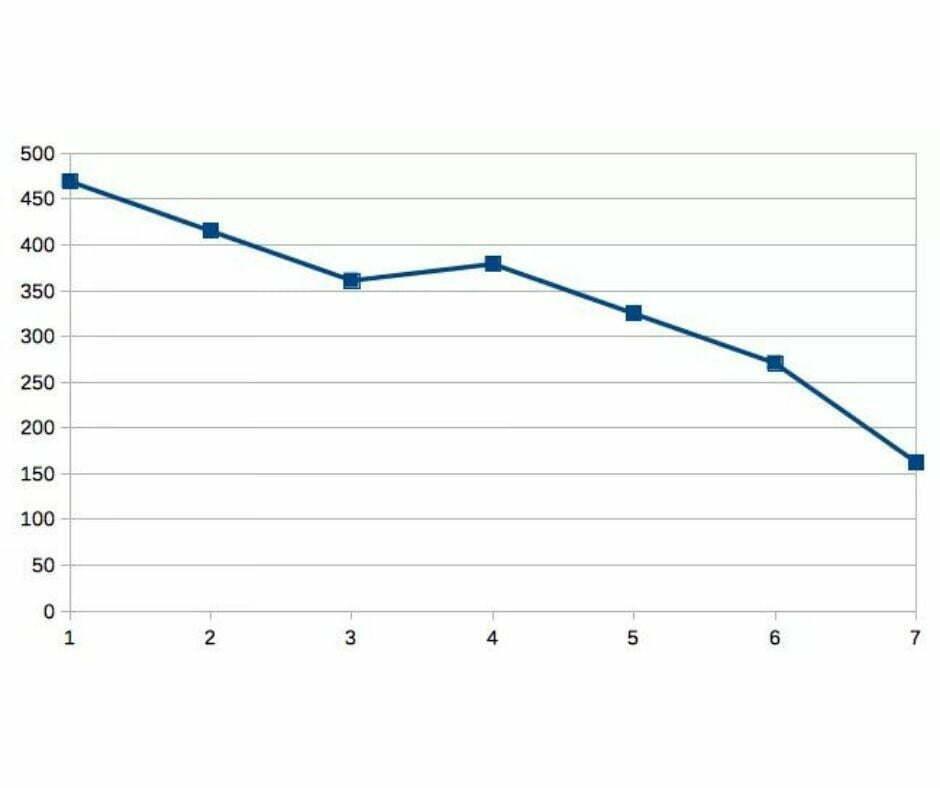 Dati contagi covid in diminuzione a Dicomano